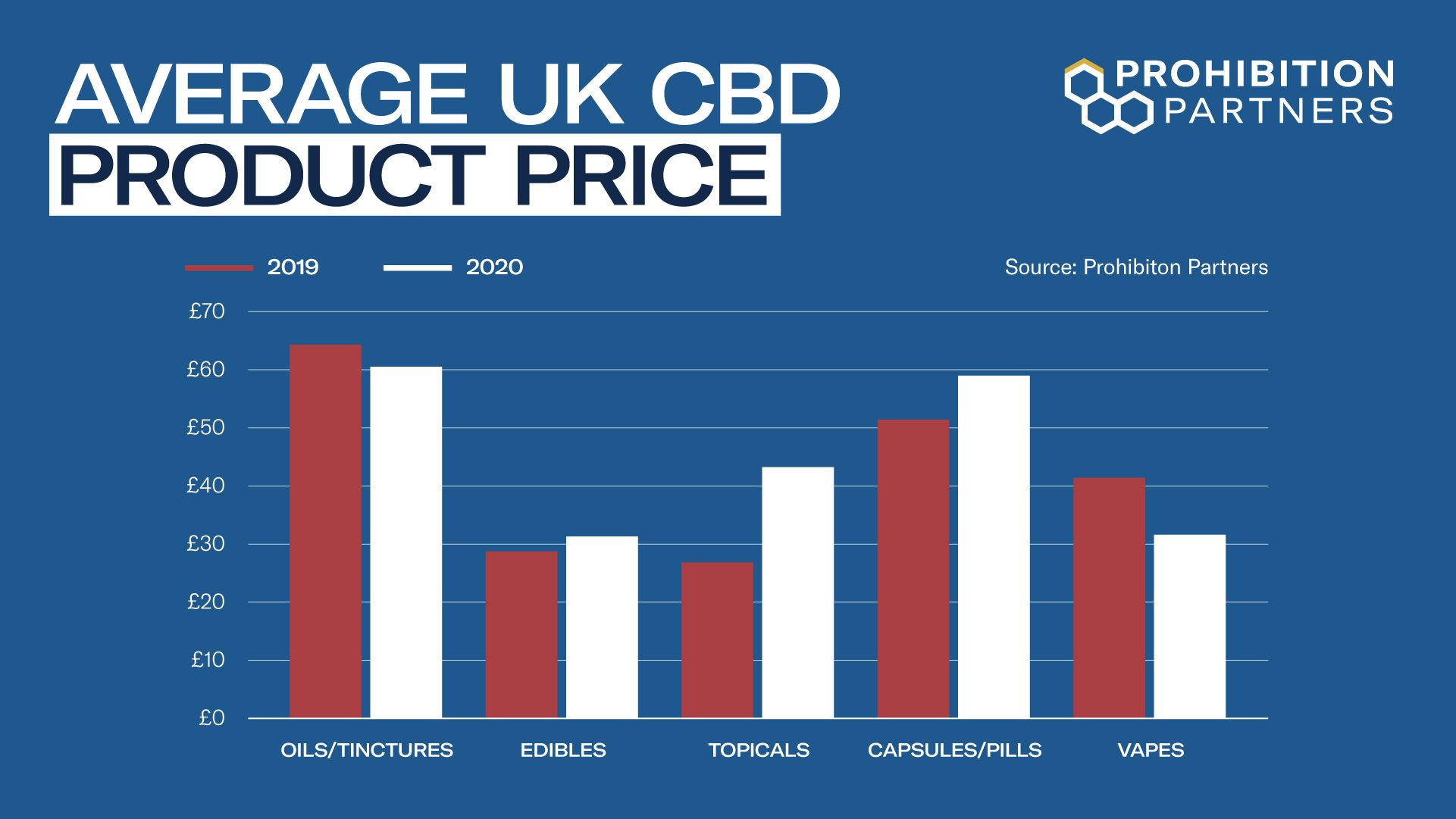 Average UK CBD Product Price - The Top Ten Cannabis Trends for 2021