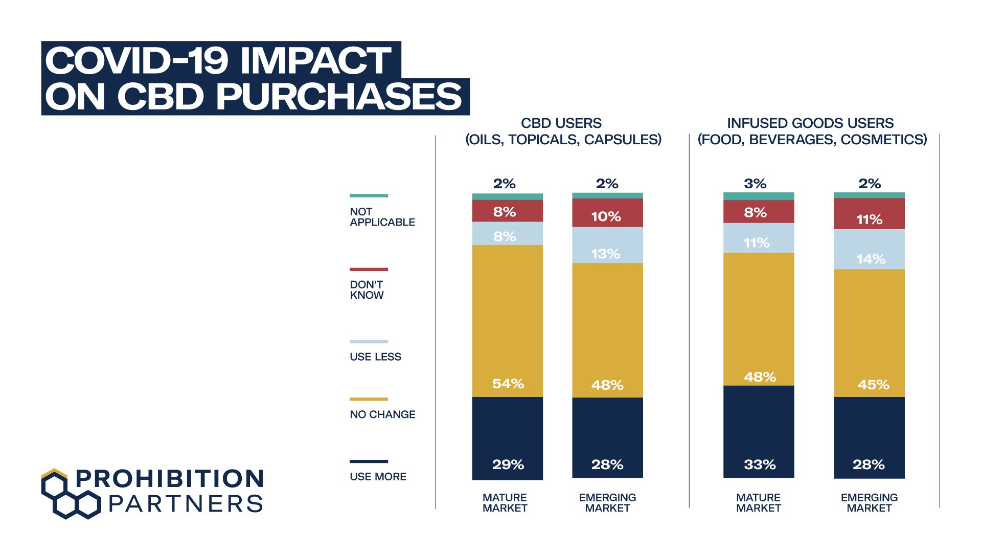 COVID-19 impact on CBD Purchases - Prohibition Partners' Top Ten Cannabis Trends for 2021