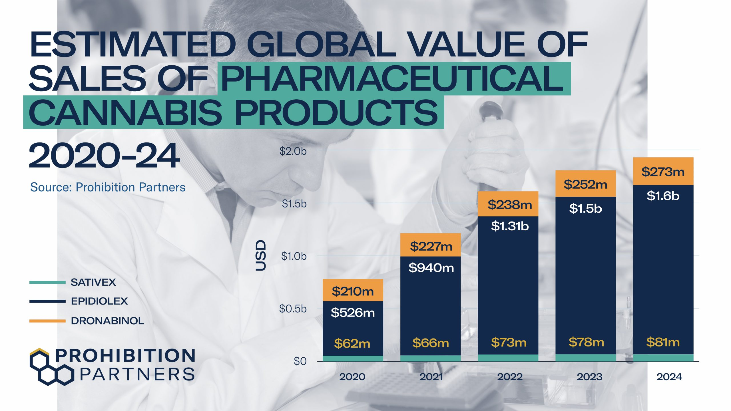 Estimated global value of sales of pharmaceutical cannabis products 2020 - 2024 - The Top Ten Cannabis Trends for 2021