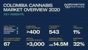 colombia cannabis INVESTMENT