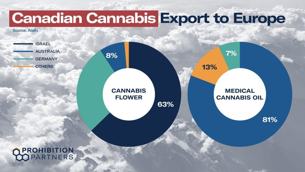 Canadian Cannabis export to europe
