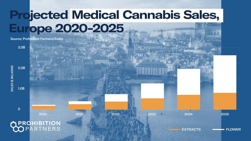 Projected medical cannabis sales europe