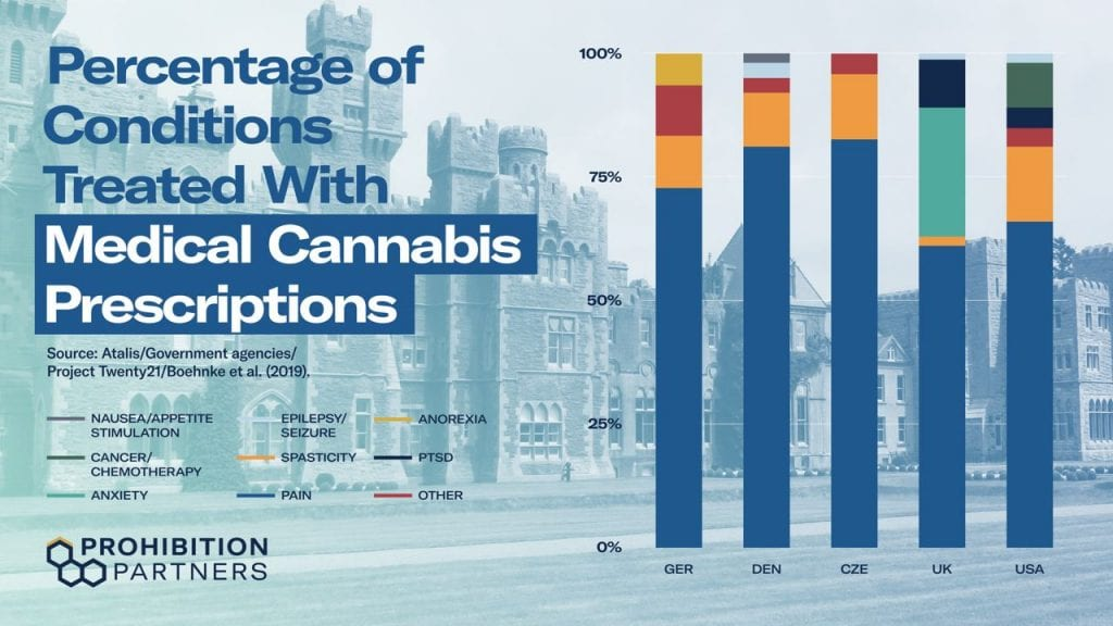 percentage of conditions treated with medical cannabis prescriptions
