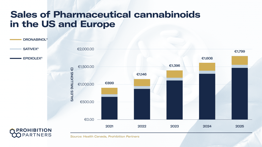 Sales of Pharmaceutical cannabinoids in the US and Europe
